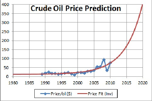 Oil and Gas Forecast